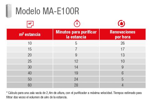 Capacidad purificación MA-E100R
