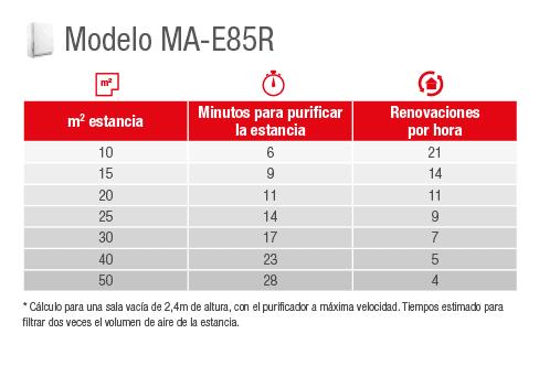 Capacidad purificación MA-E85R
