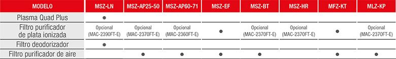Filtros aires acondicionados Mitsubishi Electric - Compatibilidad
