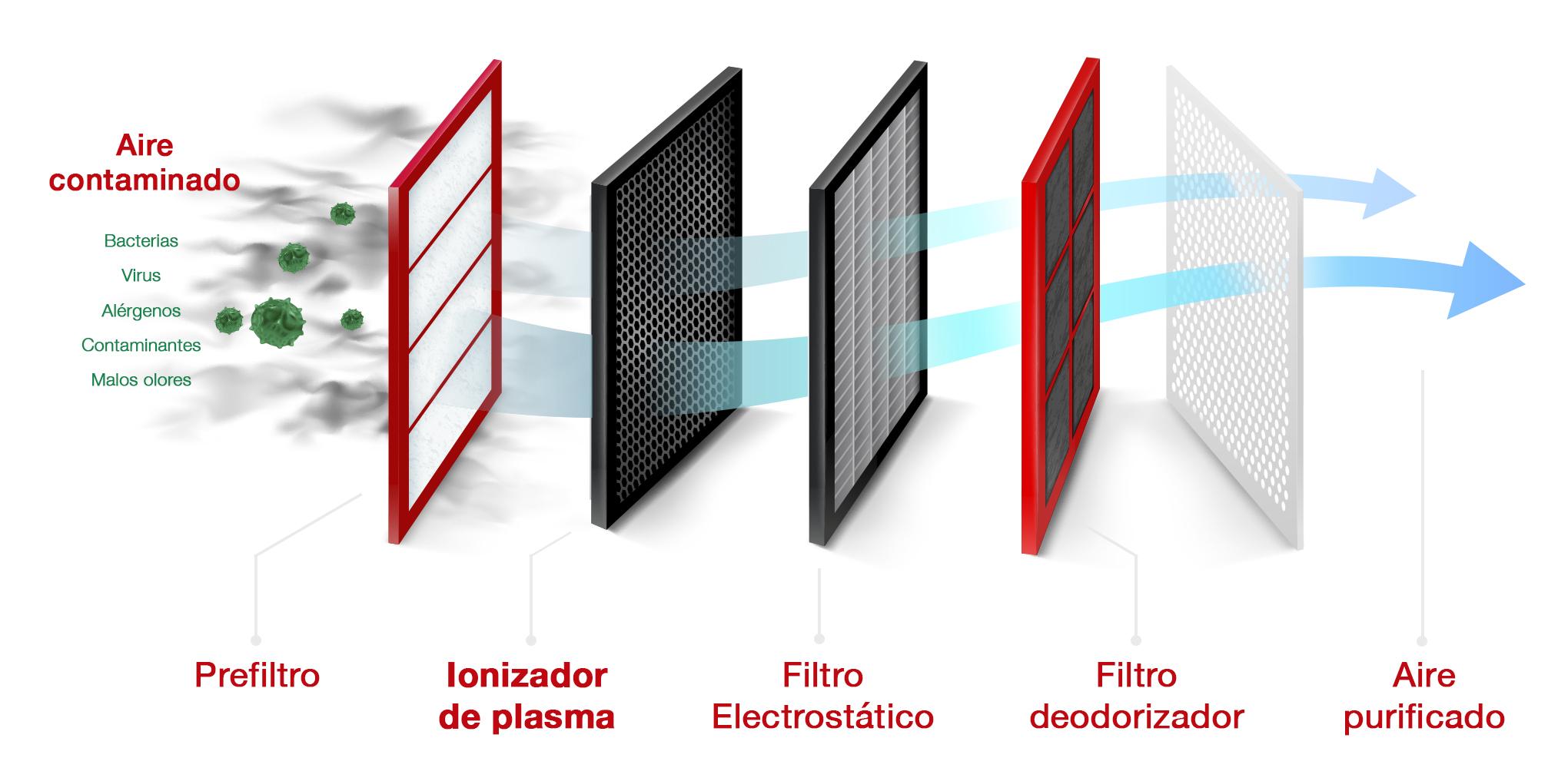 Filtro Plasma Quad Connect: funcionamiento