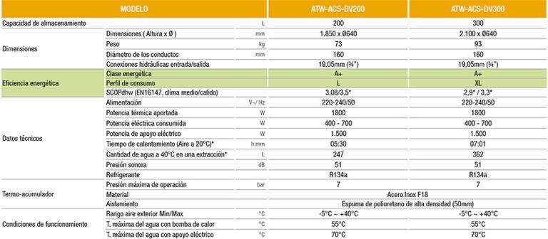 Tanques termodinámicos 200 y 300 L - Alternativa al calentador eléctrico - especificaciones